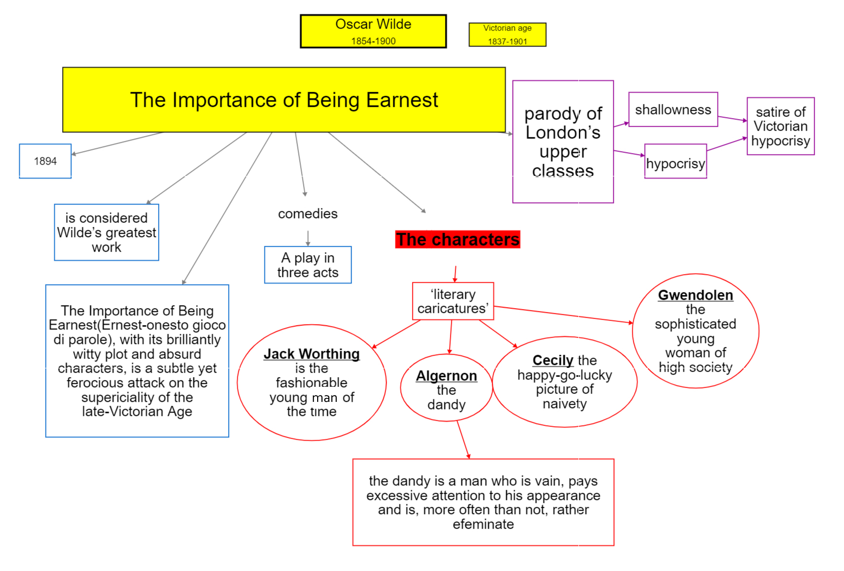Oscar Wilde The importance of being Ernest Characters