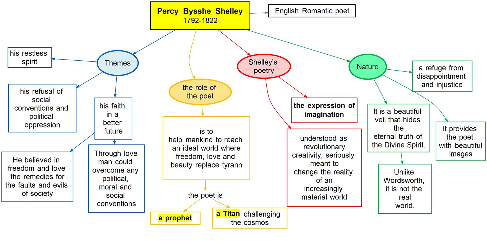 Percy Bysshe Shelley - poetry