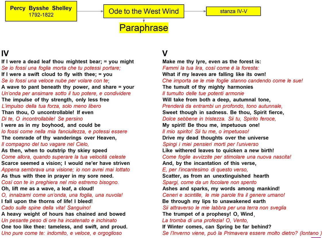 P. Shelley -Ode to the West Wind - Paraphrase-IV-V-stanza