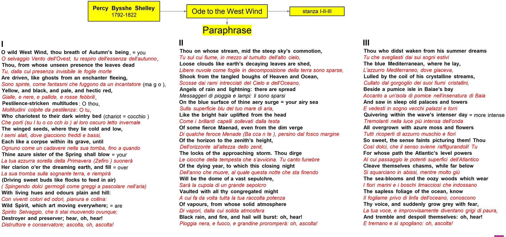Shelley - Ode to the west wind - paraphrase-I II III stanza