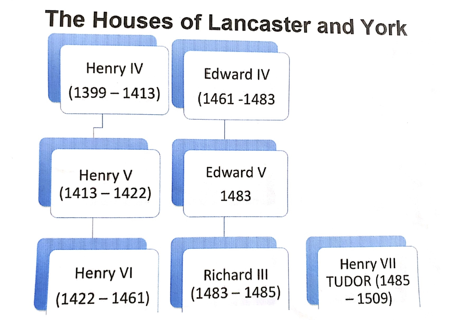 mappa concettuale visual map the Houses of Lancaster and York