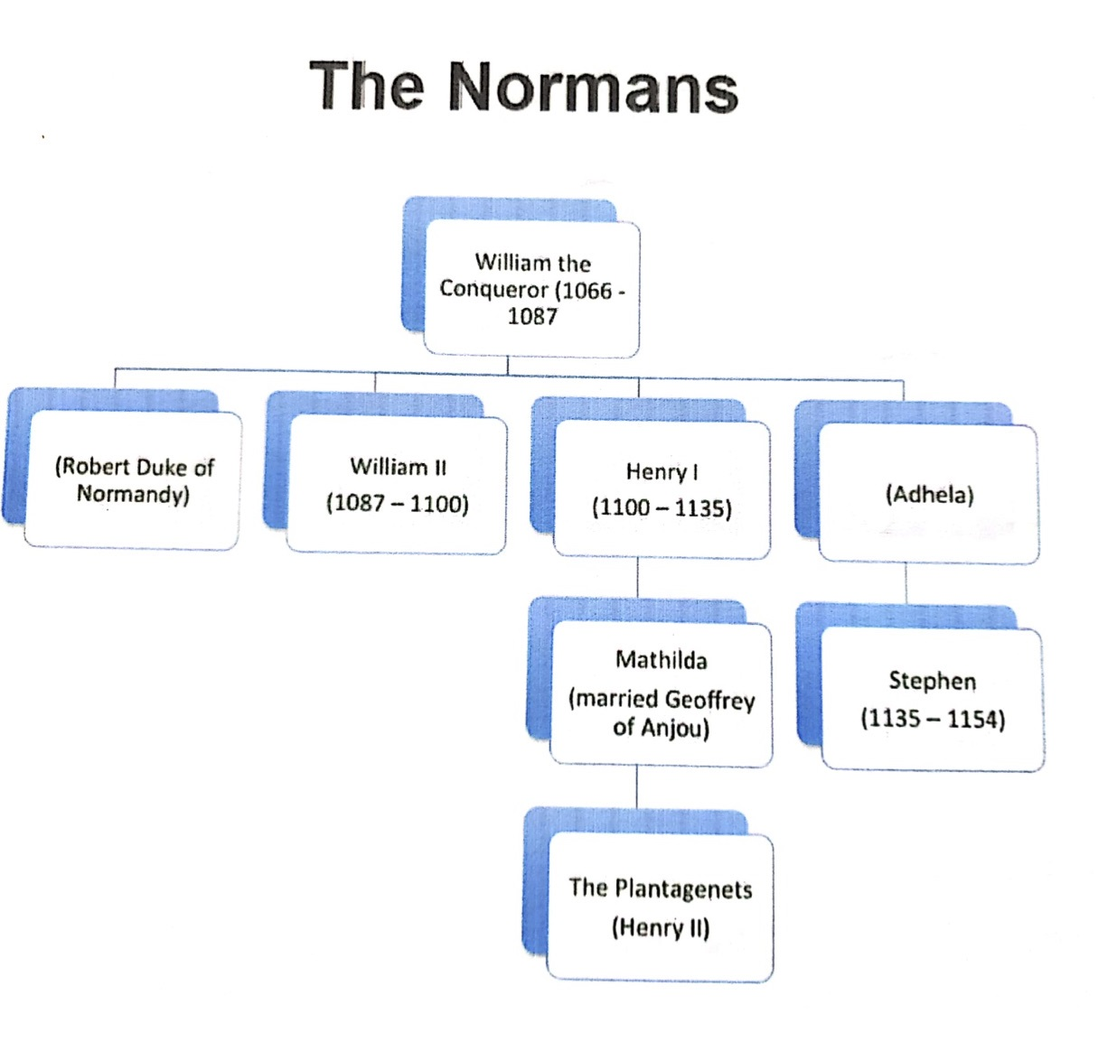 mappa concettuale visual map the Normans