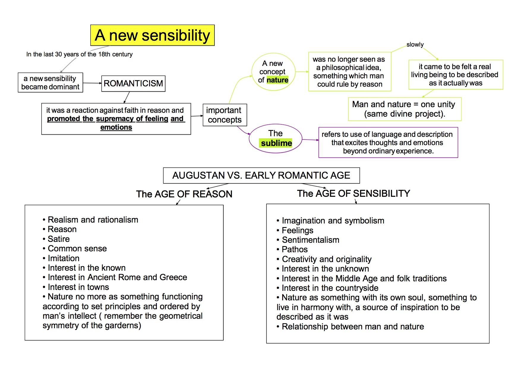 mappa concettuale visual map Romantic Age  A new sensibility