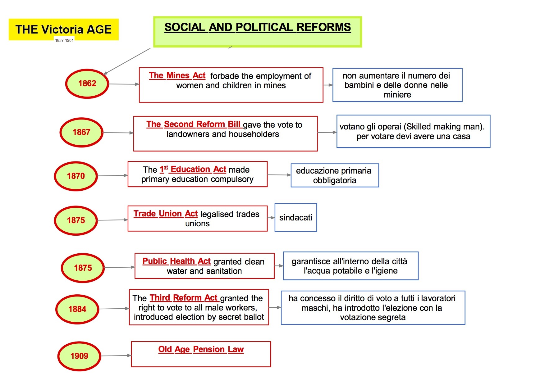 mappa concettuale visual map Inglese THE Victoria AGE SOCIAL AND POLITICAL REFORMS
