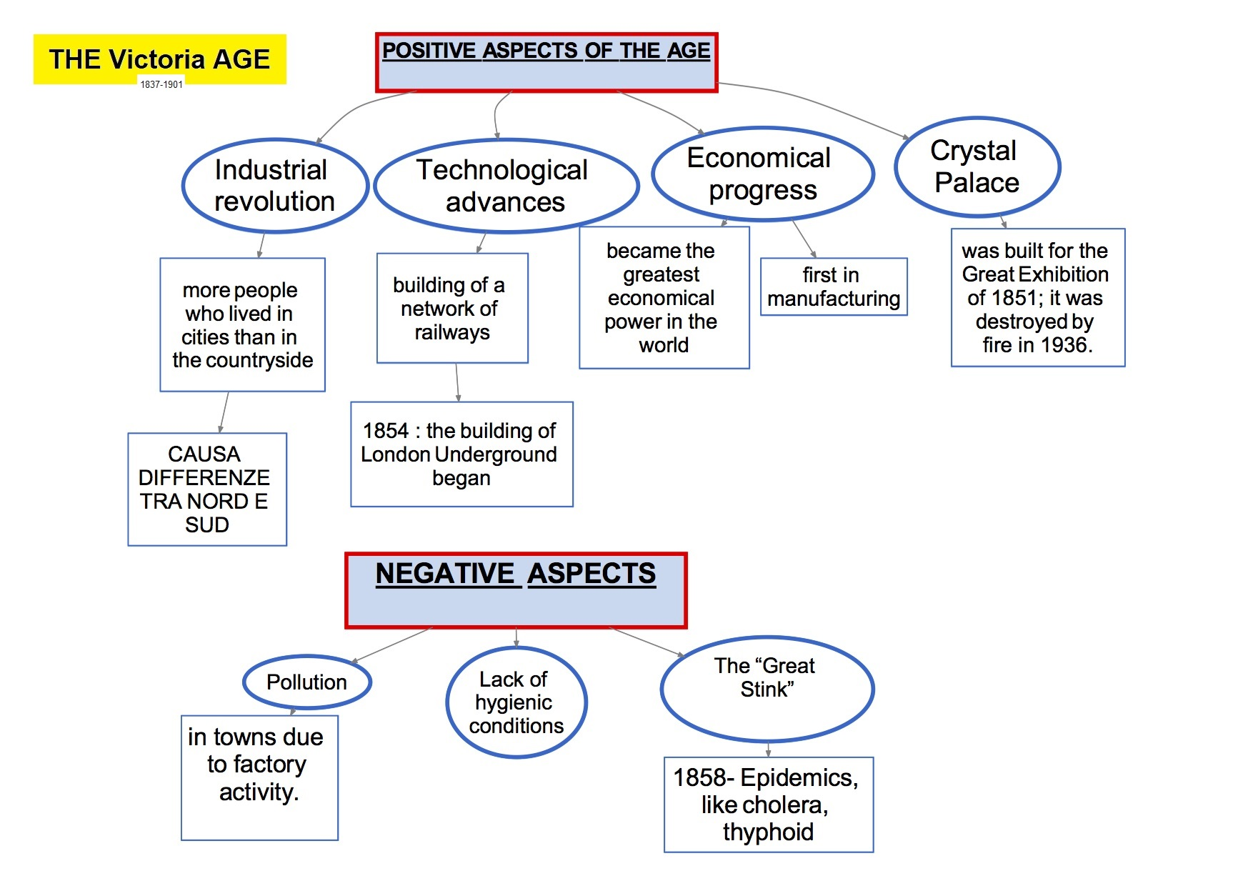 mappa concettuale visual map Inglese   THE Victoria AGE positive and negative aspects