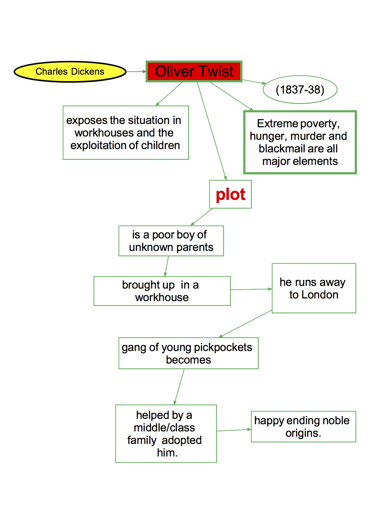 mappa concettuale Inglese 62 Dickens Oliver Twist - plot