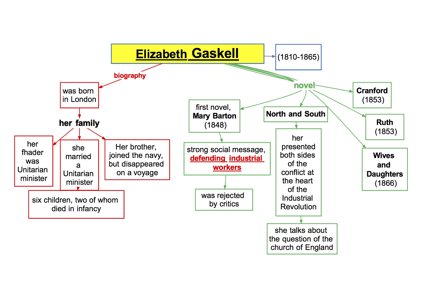 mappa concettuale visual map Inglese   Elizabeth Gaskell biography