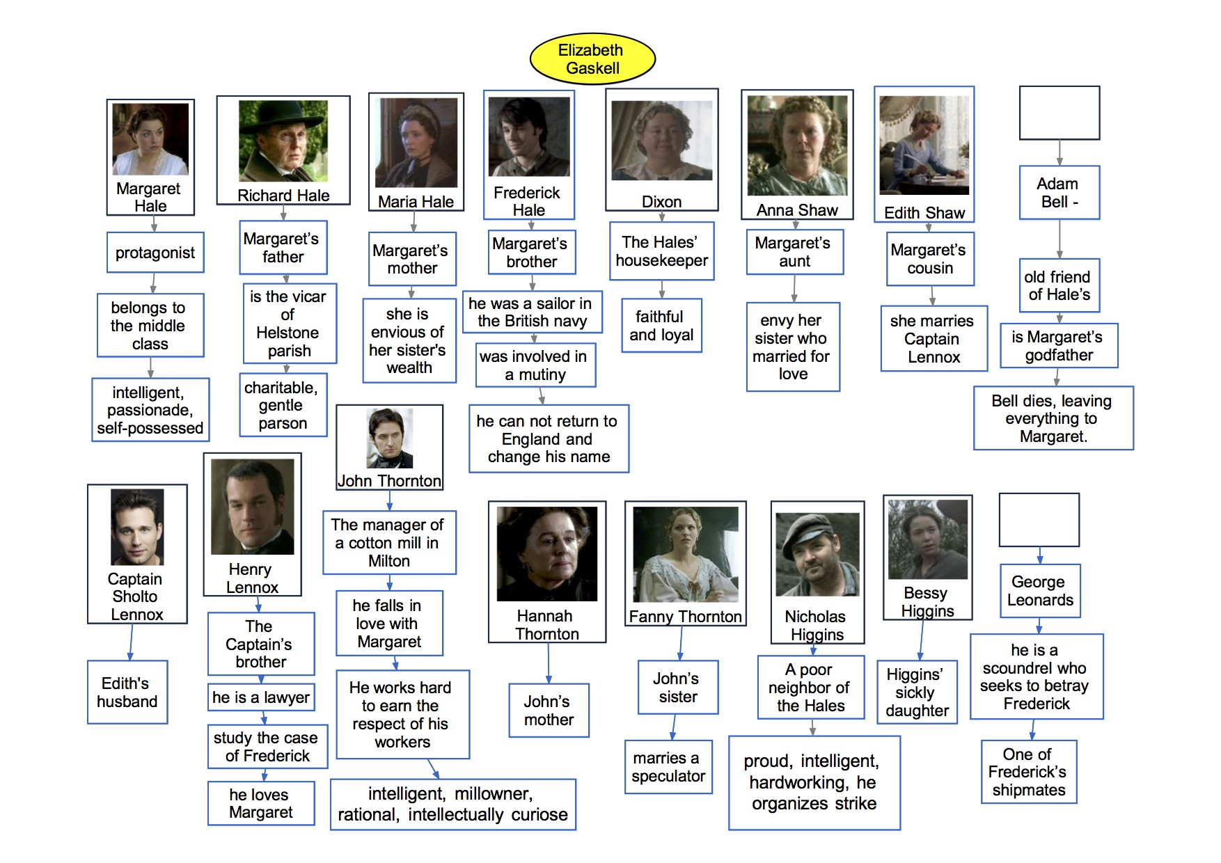 mappa concettuale visual map Inglese  Elizabeth Gaskell north and south characters