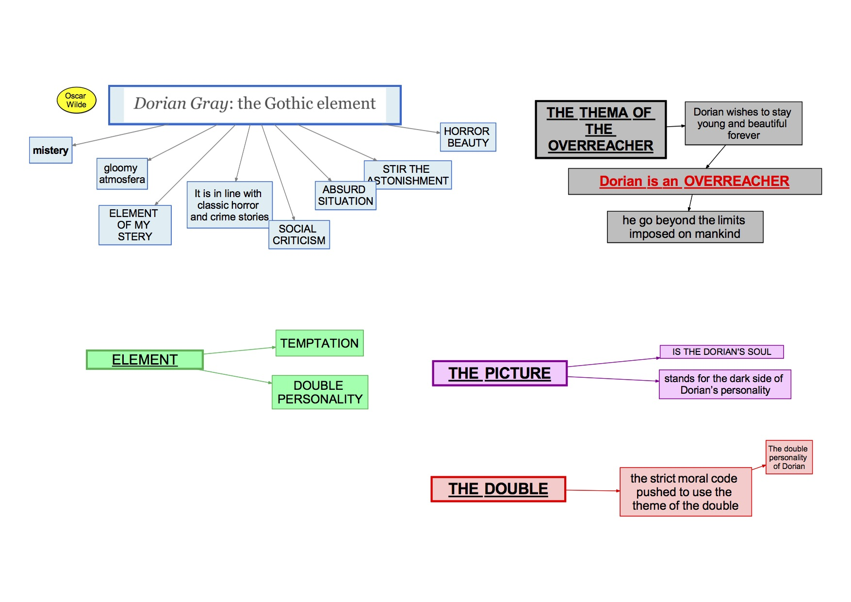 mappa concettuale visual map Inglese  Oscar Wilde the picture of Dorian Gray