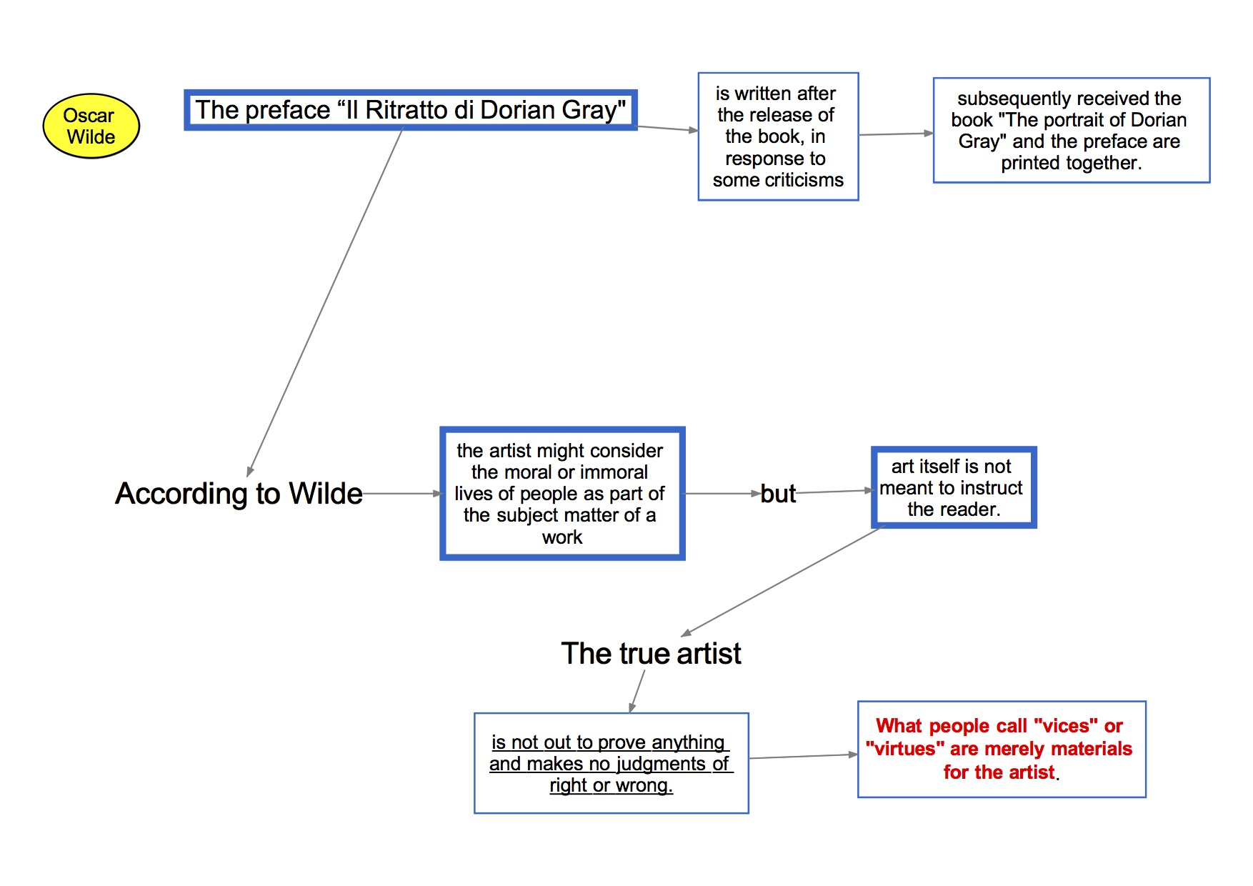 mappa concettuale visual map Inglese  Oscar Wilde the picture of dorian gray the preface