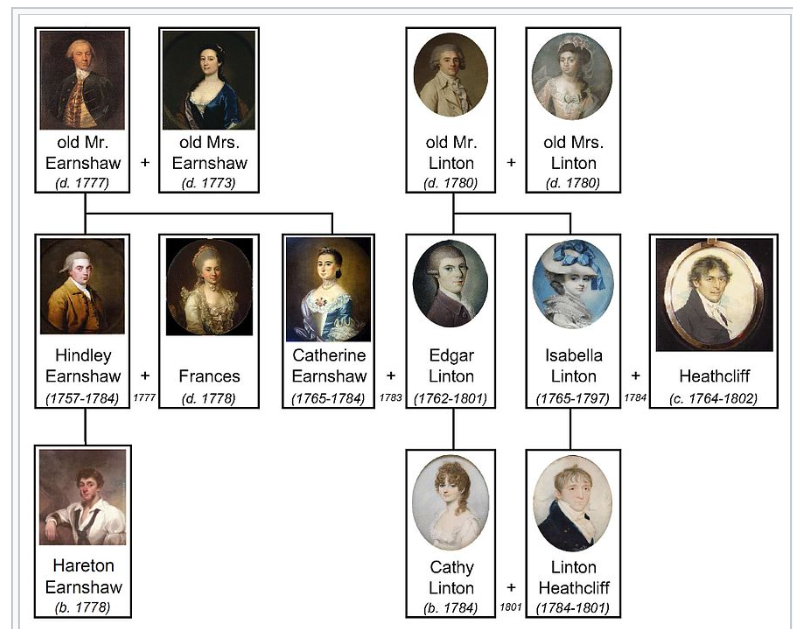mappa concettuale Inglese Emily Brontë -Wuthering Heights - The main character 1