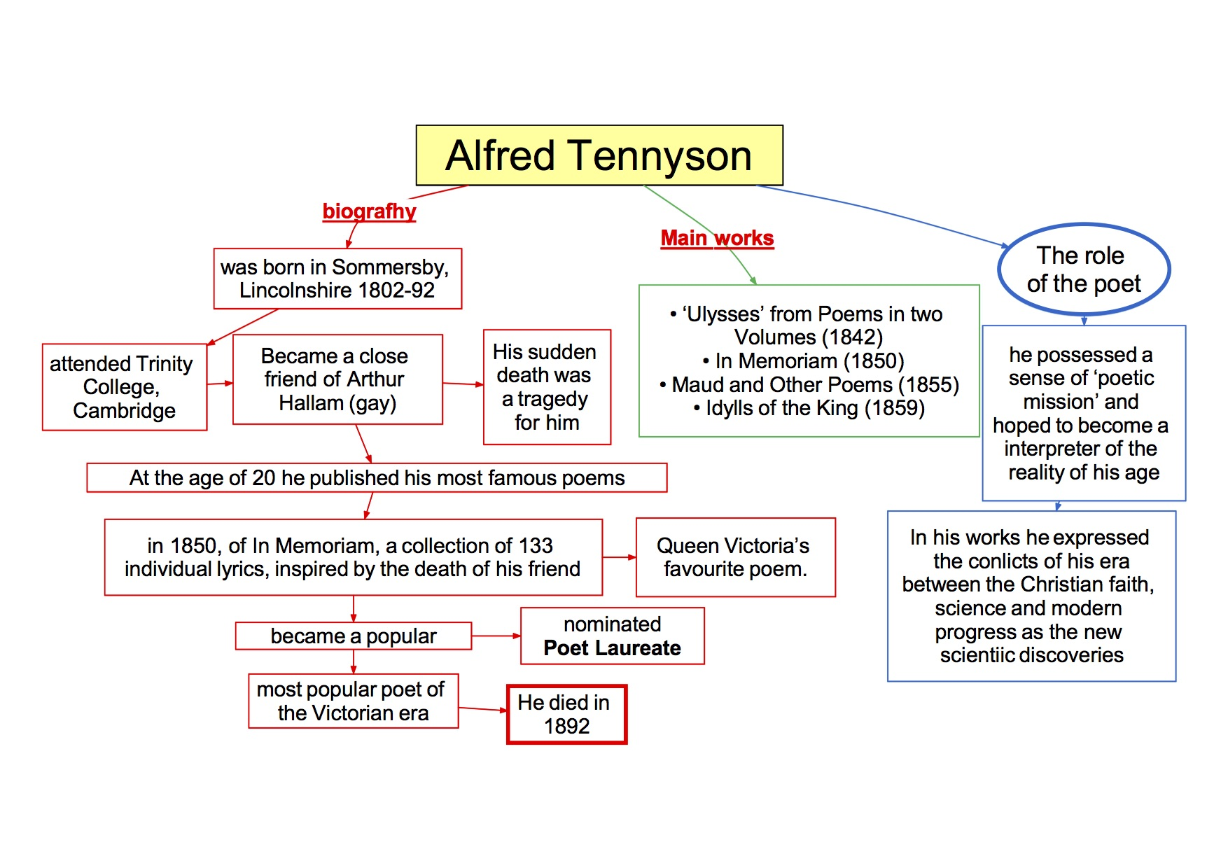 mappa concettuale visual map Inglese Alfred Tennyson biography - main works