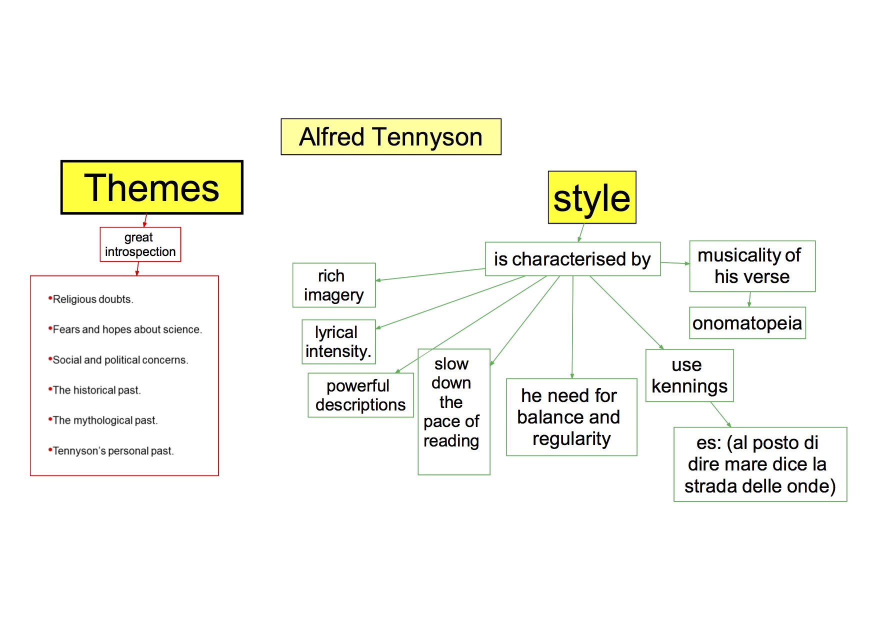 mappa concettuale visual map Inglese Alfred Tennyson style
