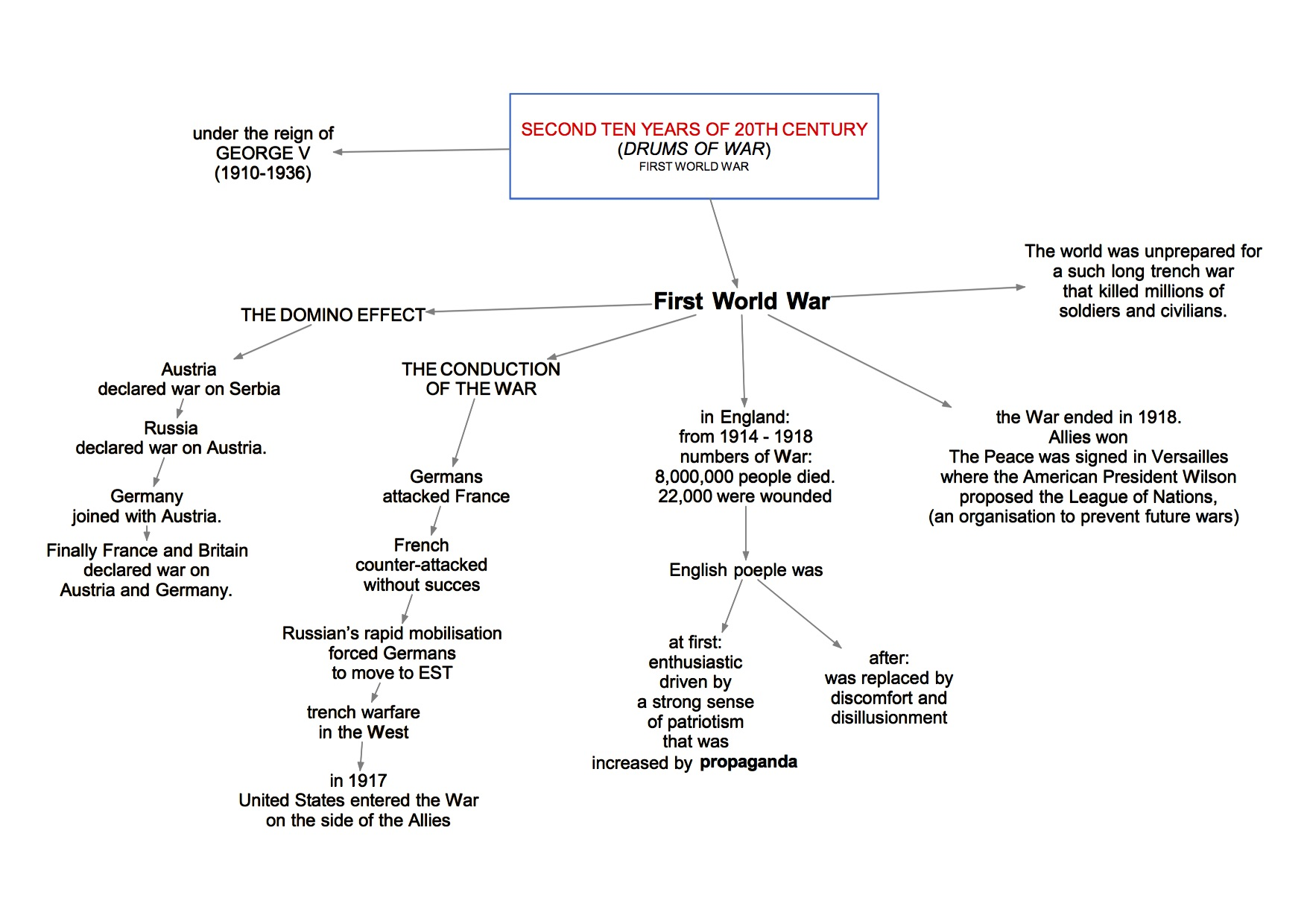 mappa concettuale visual map Inglese  drums of war second ten years firt world war