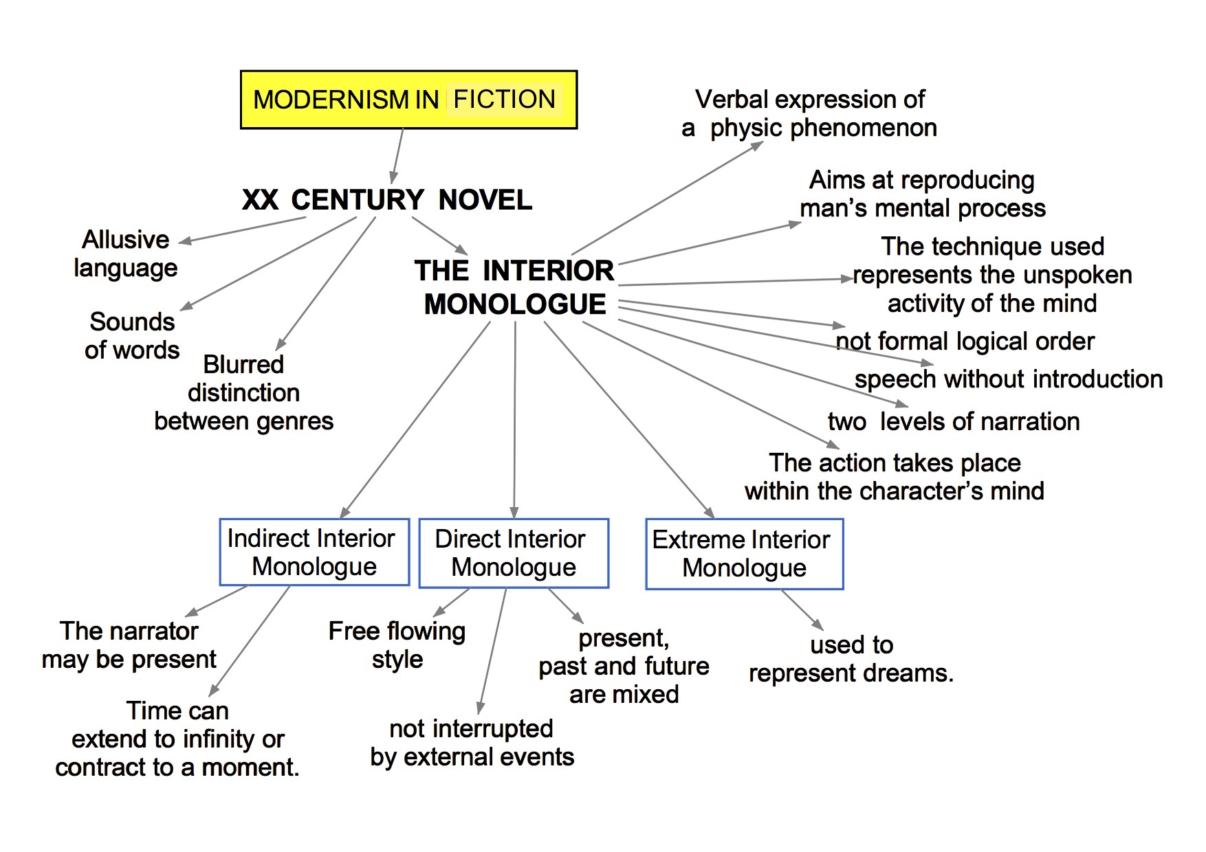 modernism in fiction - interior monologue