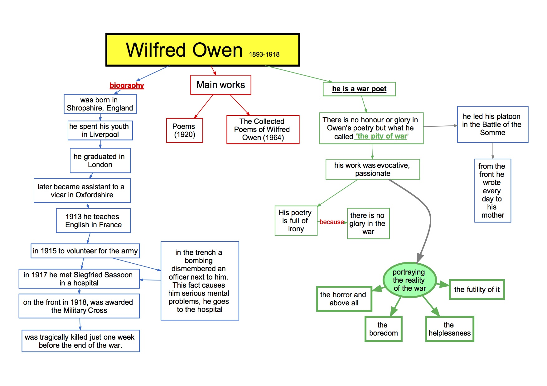 mappa concettuale Inglese 76 Wilfred Owen biography biography
