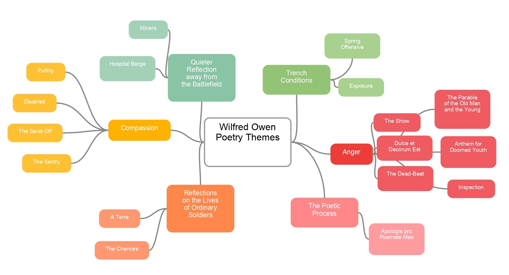 mappa concettuale visual map Inglese  Wilfred Owen poetry themes