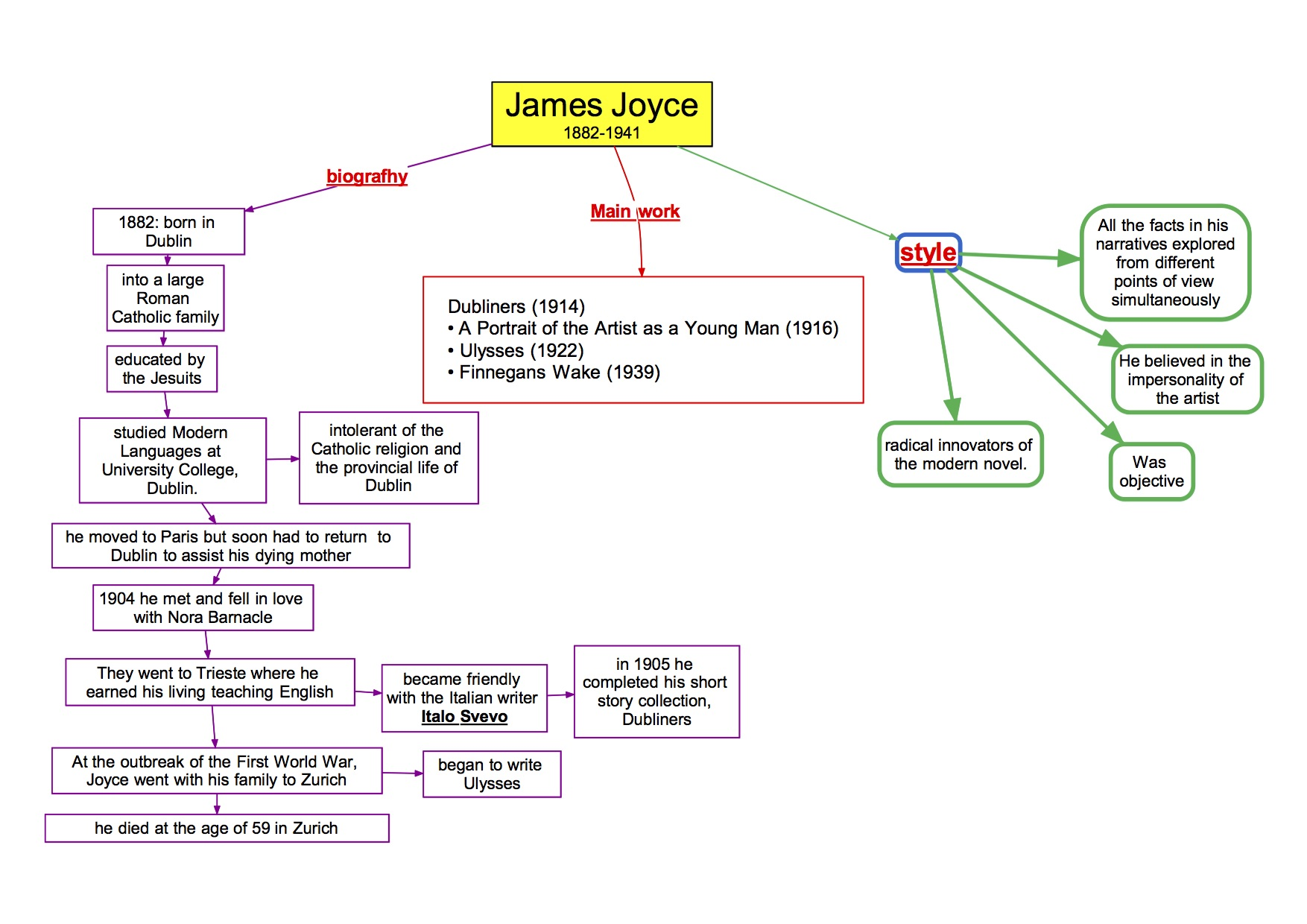 mappa concettuale visual map Inglese  James Joyce bio works