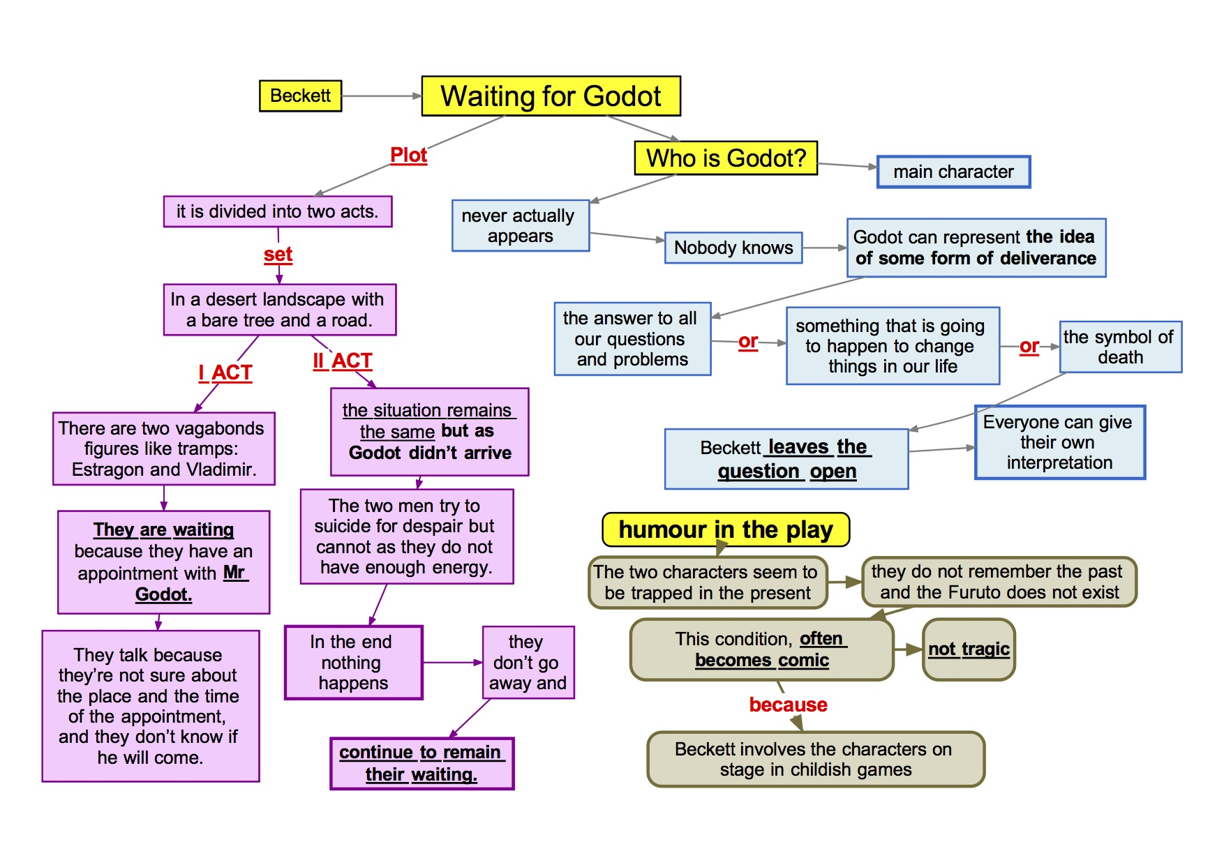 mappa concettuale Inglese 80 Samuel Beckett waiting for Godot