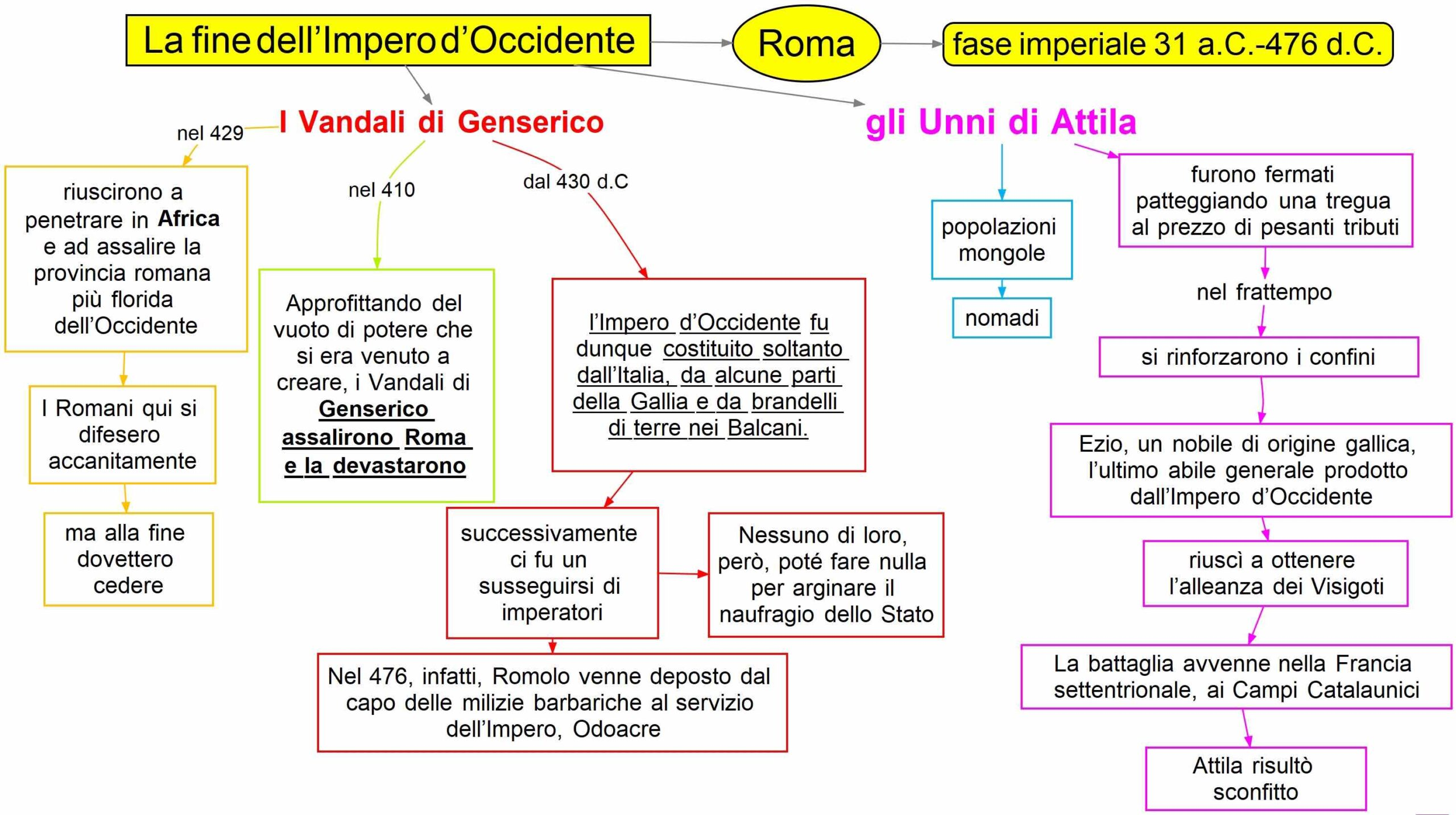 la fine dell'Impero d'Occidente -Vandali -Unni