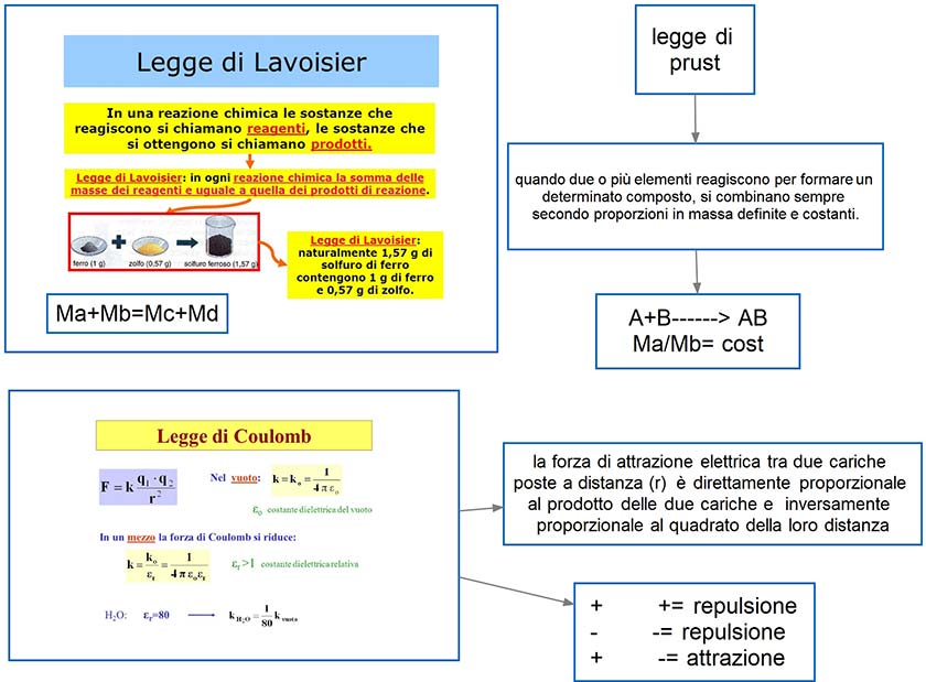 legge di Lavoiser - Prust -Coulomb