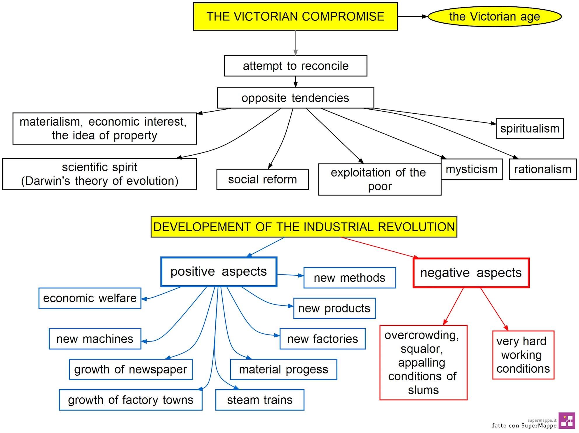 mappa concettuale the Victorian Compromise