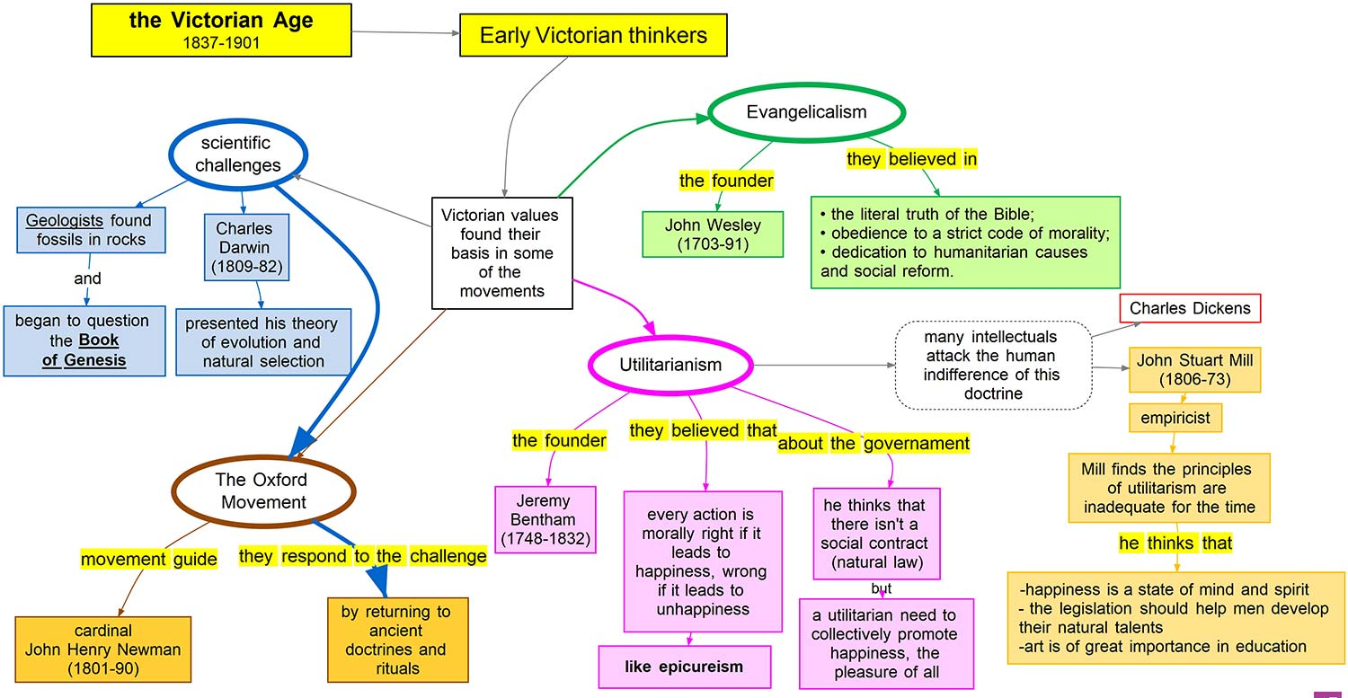 Early Victorian Thinkers
