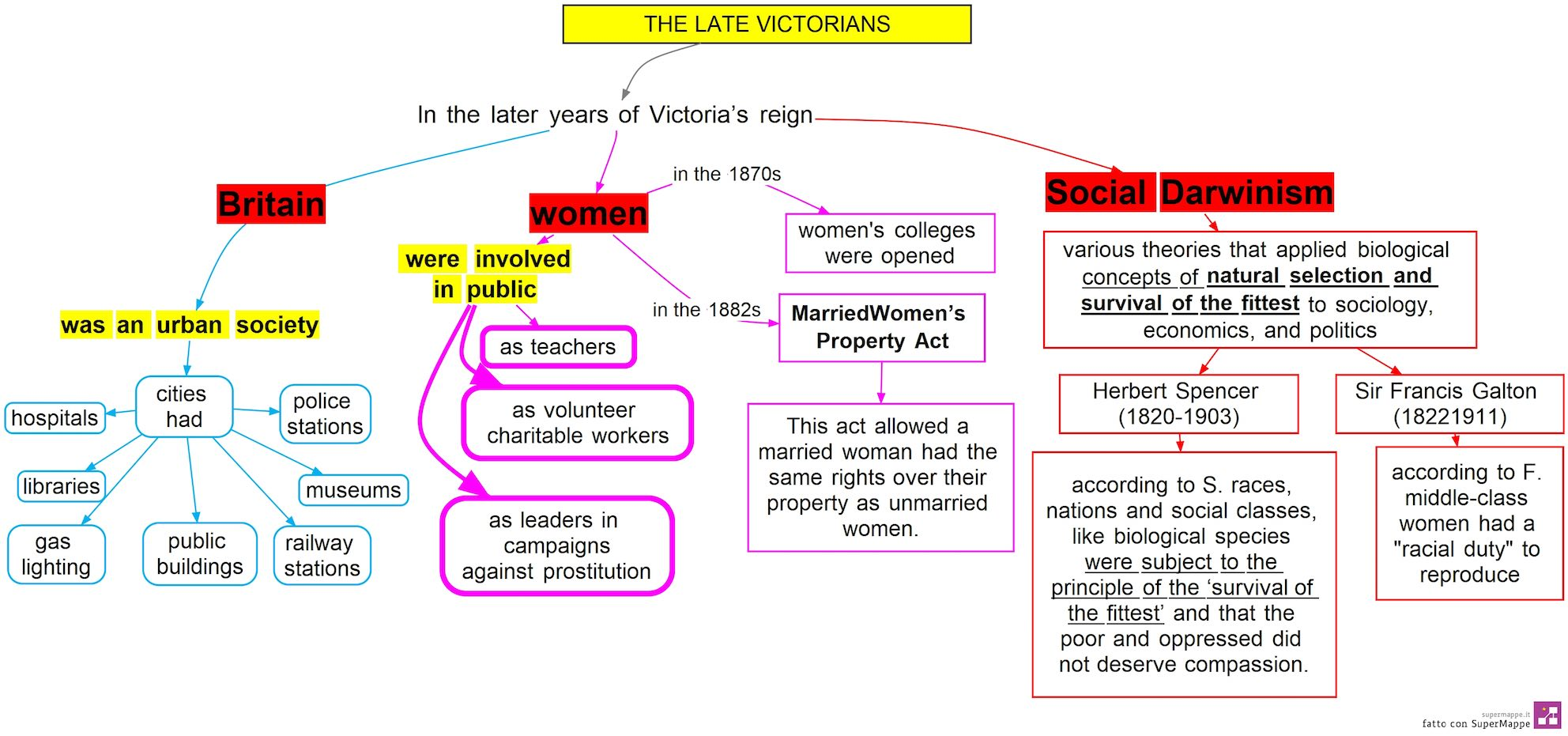 mappa concettuale The late Victorians